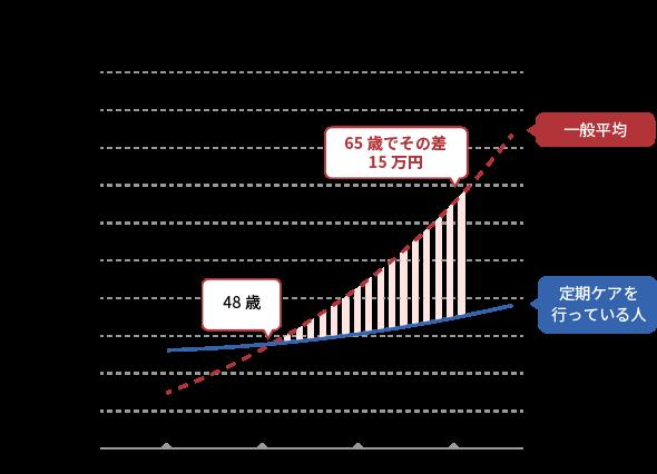 年間医療費のグラフ